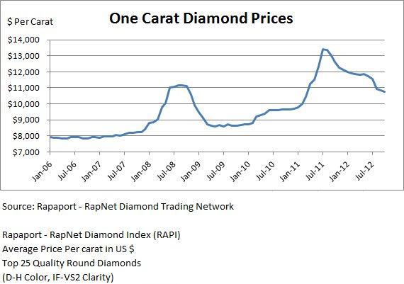 Black Diamond Ring: How Much Are Black Diamonds Per Carat